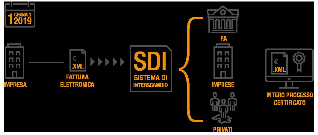 sistema-interscambio-SDI